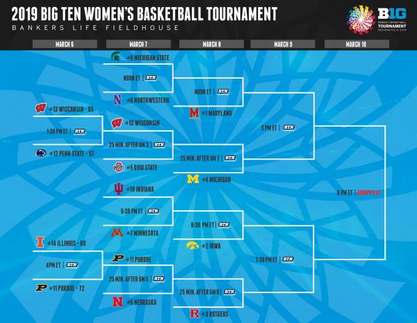 2019_B1G_WBB_Tournament_Bracket